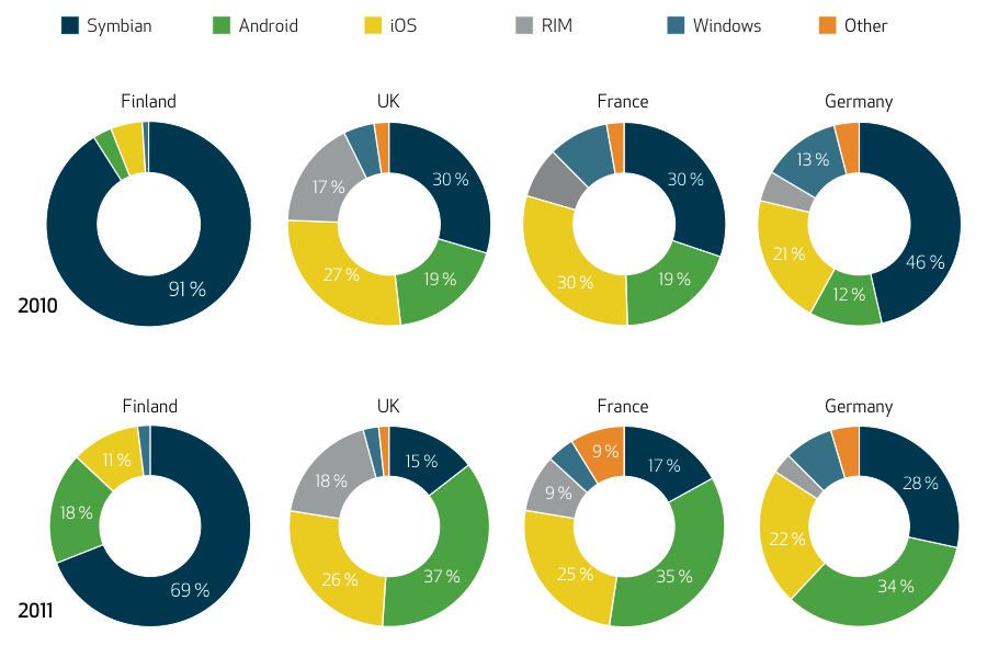 Mobile device base Installed base of smartphones by OS in selected countries in 2010