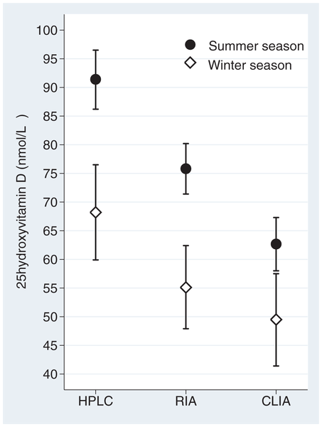 Seasonal differences in 25-hydroxyvitamin D levels for the HPLC-APCI-MS, RIA and CLIA assays Snellman G, Melhus H, Gedeborg R, Byberg L, Berglund L, et al.