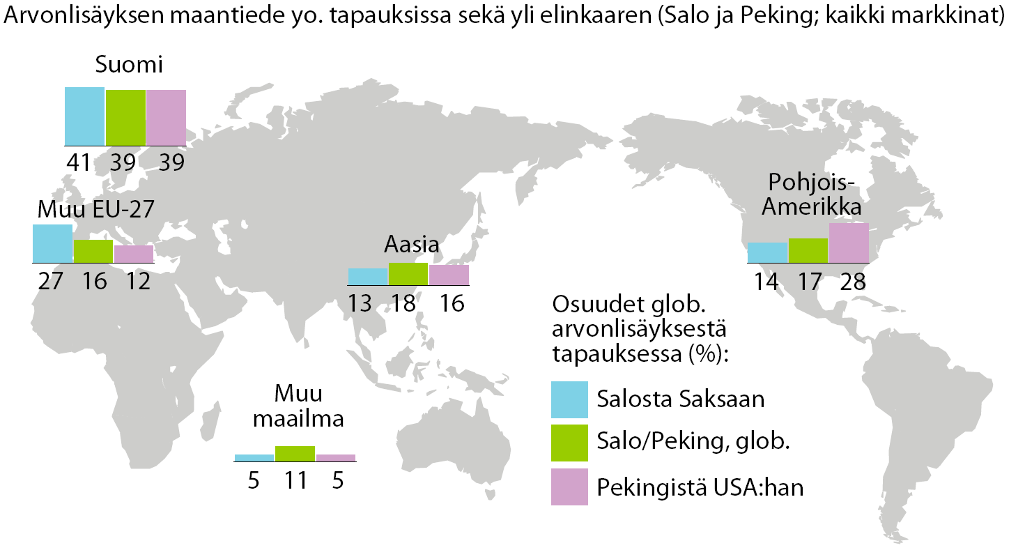 Geography of value added 39 % the value added was left to Finland even if N95 was manufactured (assembly) in Peiging and exported to USA From Salo