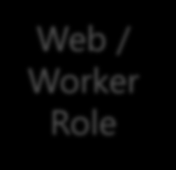 Comparison of Role Types Web Role : The role is hosted on IIS Worker Role : The role is an executable (you can create your own web server, host a database, ) Admin Mode: Scripted admin level tuning