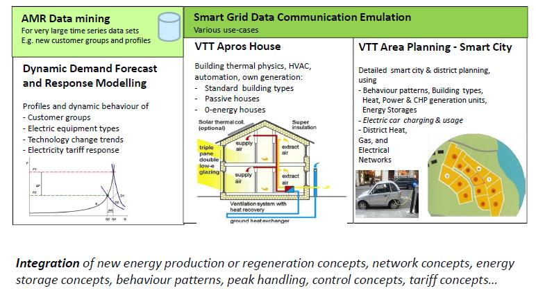 Smart Click to energy edit Master networks title style research integration VTT Apros integrating many sub tools Multi objective