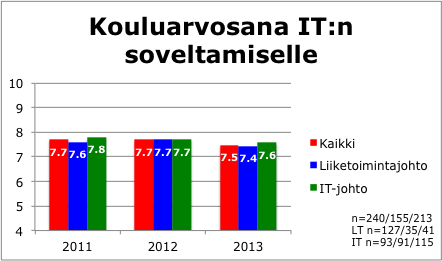 Kouluarvosana IT:n soveltamiselle on