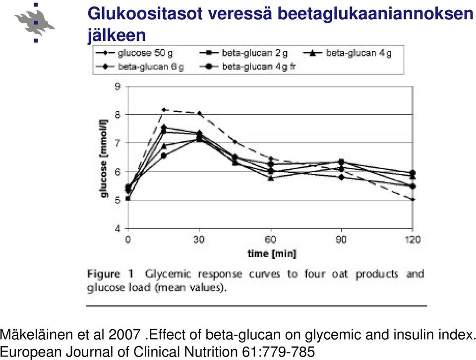 Effect of beta-glucan on glycemic and