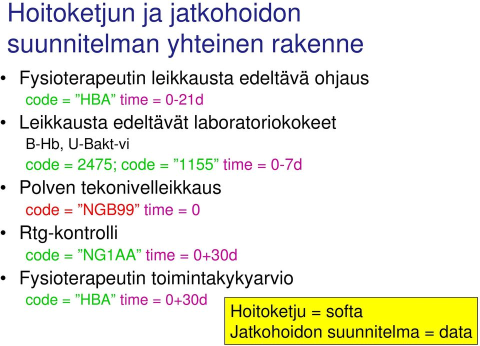 1155 time = 0-7d Polven tekonivelleikkaus code = NGB99 time = 0 tg-kontrolli code = NG1AA time = 0+30d