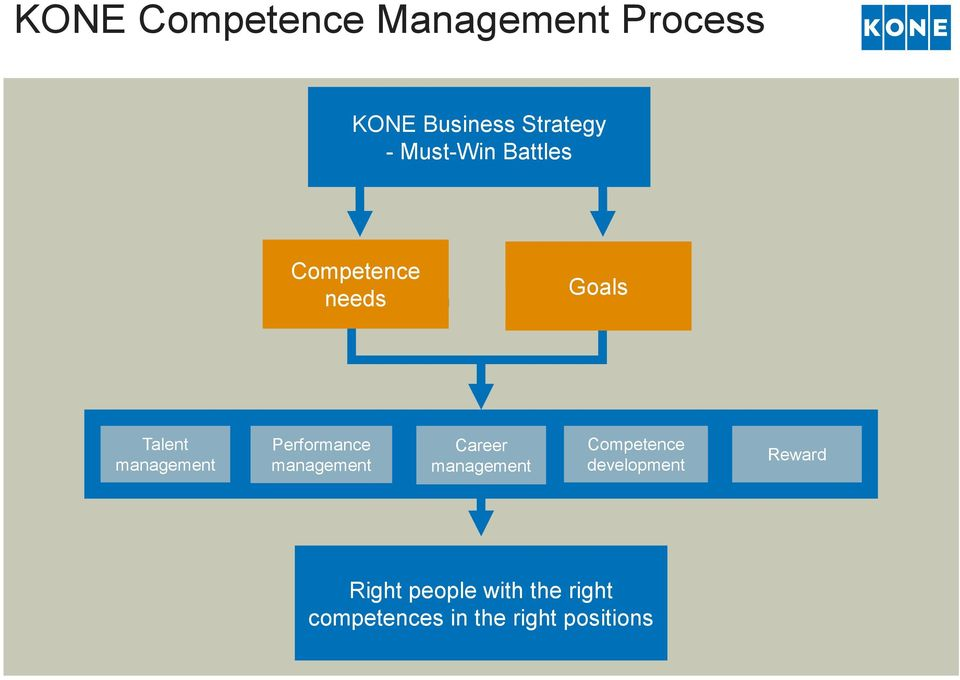 Performance management Career management Competence