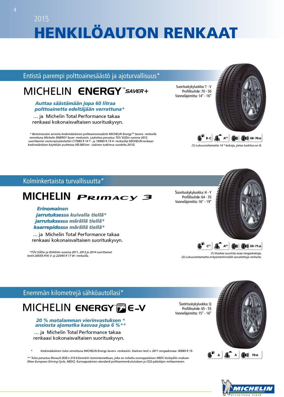 * Bensiiniauton arvioitu keskimääräinen polttoaineensäästö MICHELIN Energy TM Saver+ -renkailla verrattuna Michelin ENERGY Saver -renkaisiin.