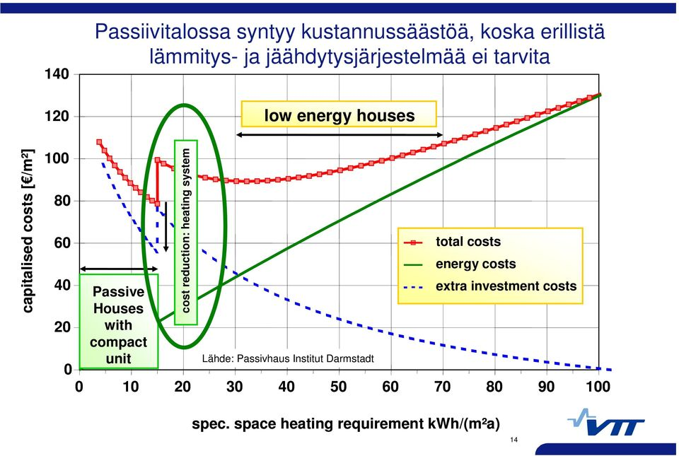 total costs energy costs 40 Passive extra investment costs Houses 20 with compact 0 unit Lähde: