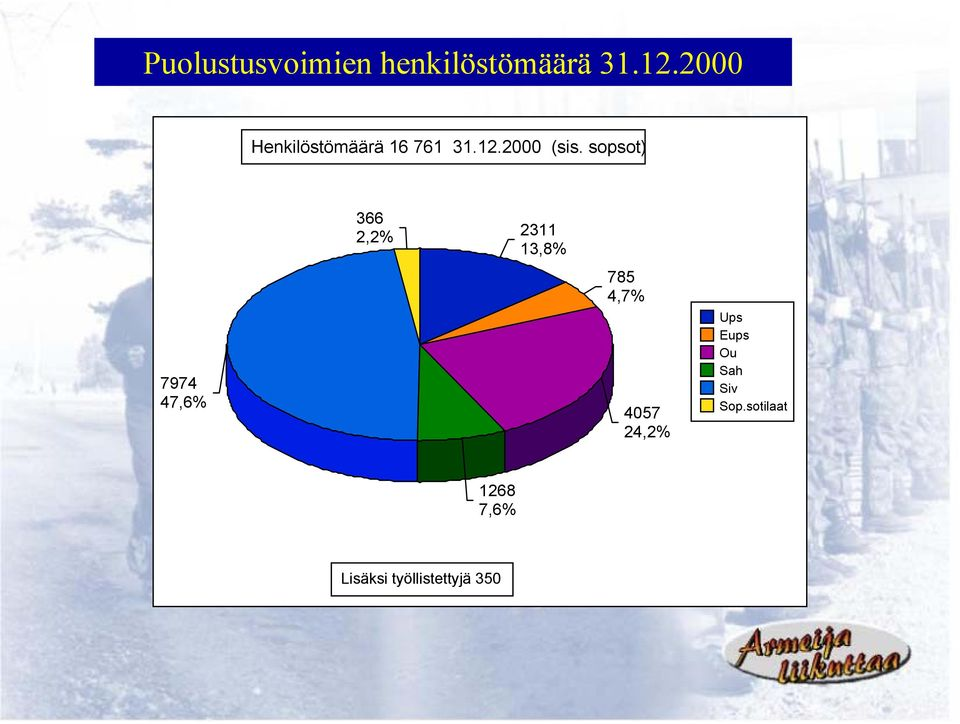 sopsot) 7974 47,6% 366 2,2% 2311 13,8% 785 4,7% 4057