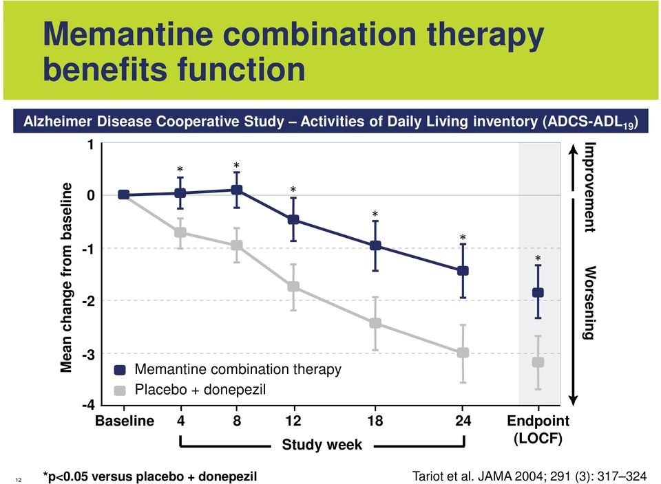 Memantine combination therapy Placebo + donepezil -4 Baseline 4 8 12 18 24 Study week