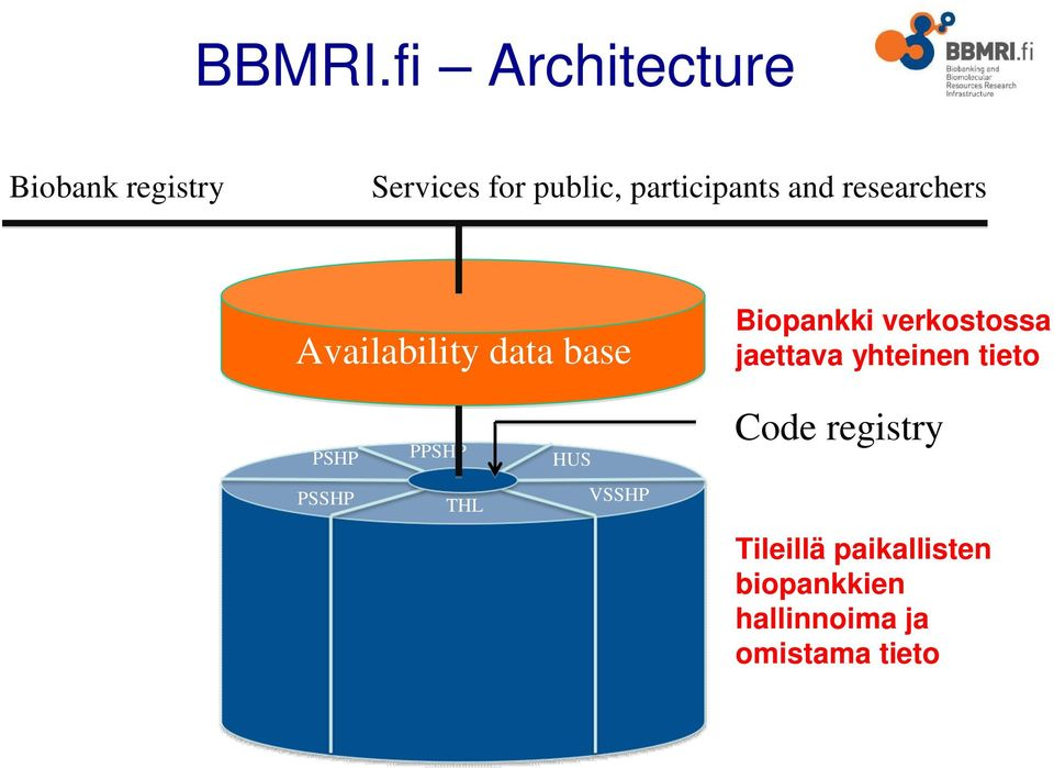 researchers Availability data base PSHP PSSHP PPSHP THL Biobank