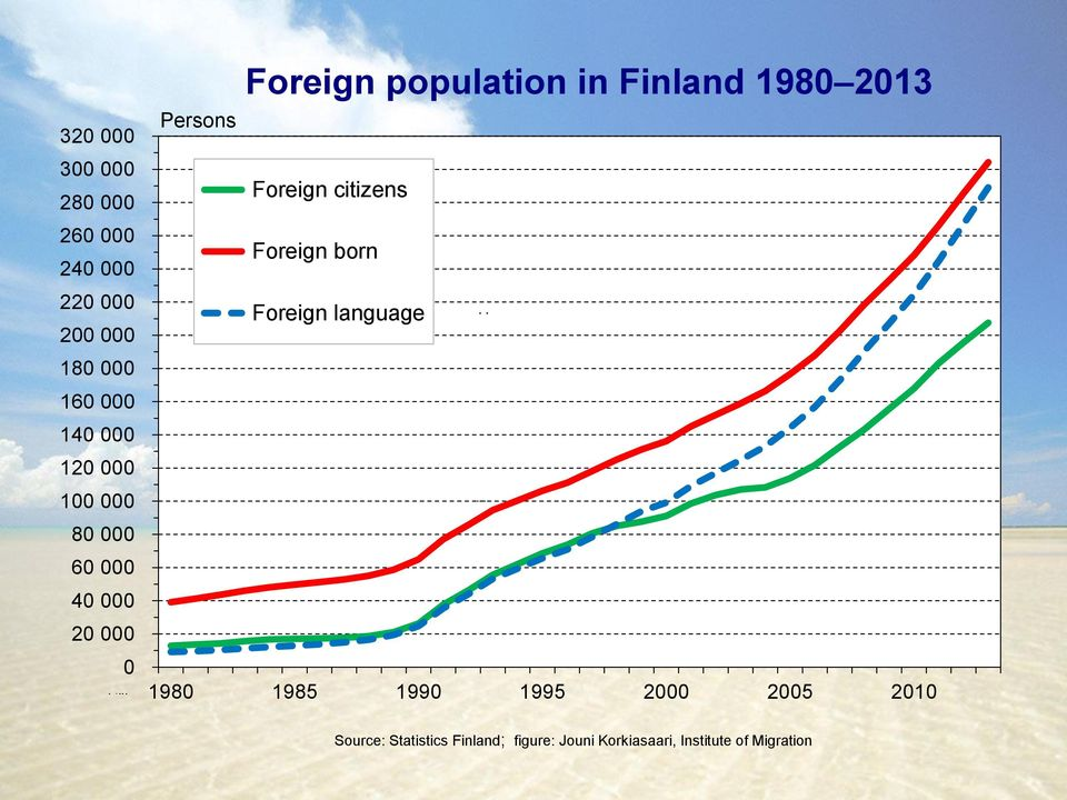 Persons Foreign citizens Foreign born Foreign language U U 1980 1985 1990 1995 2000