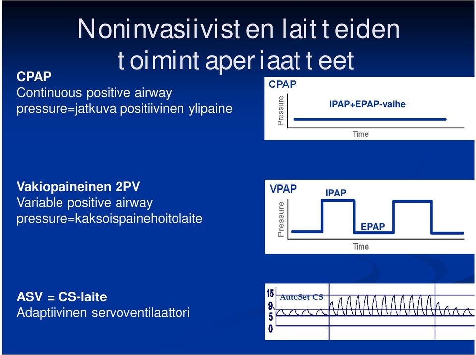 IPAP+EPAP-vaihe Vakiopaineinen 2PV Variable positive airway