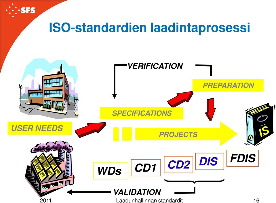 SPECIFICATIONS USER NEEDS PROJECTS WDs