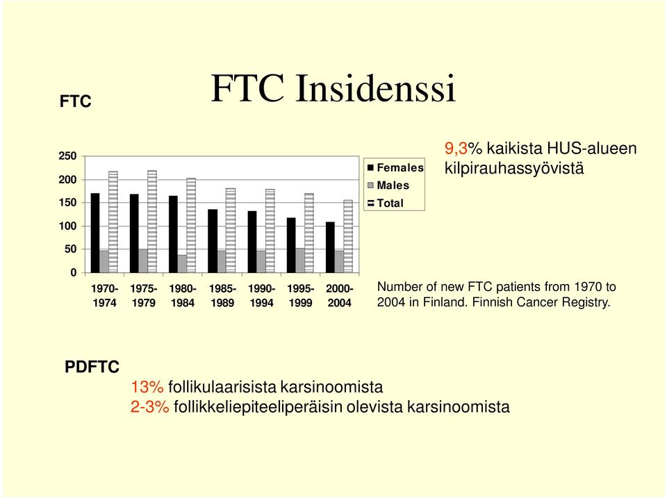 2000-2004 Number of new FTC patients from 1970 to 2004 in Finland.
