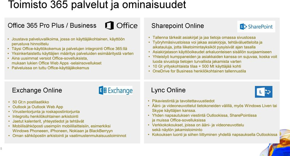 Plus / Business Sharepoint