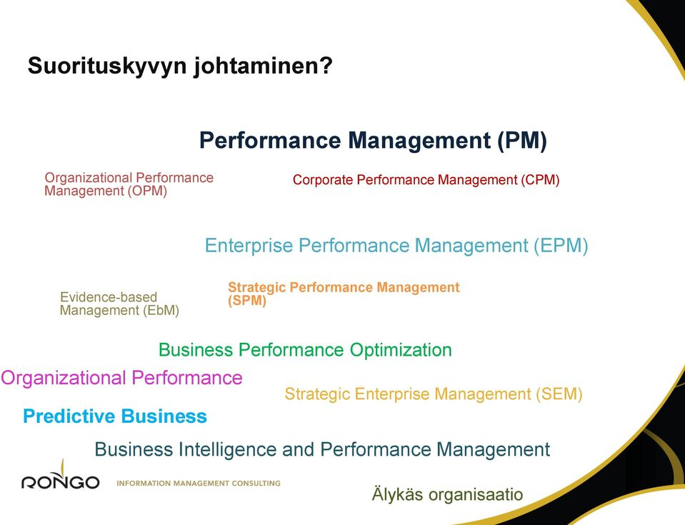 (CPM) Enterprise Performance Management (EPM) Evidence-based Management (EbM) Strategic Performance