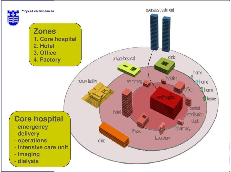 Factory Core hospital - emergency -