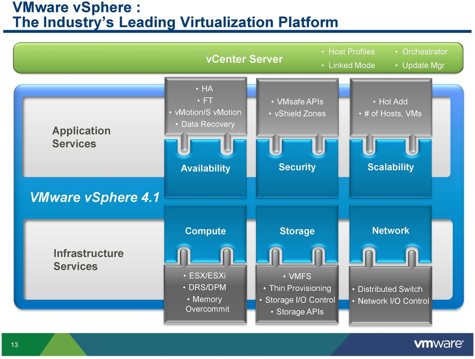 VMs Availability Security Scalability VMware vsphere 4.