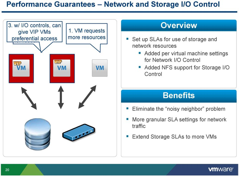 VM requests more resources Overview Set up SLAs for use of storage and network resources Added per virtual machine