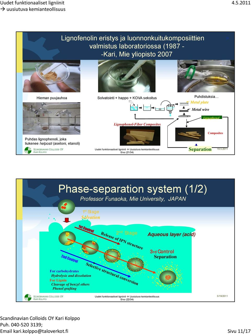 Composites Phase-separation system (1/2) Professor Funaoka, Mie University, JAPAN 1 st Stage Solvation 2 nd Stage Aqueous layer (acid) 3rd Control Separation For