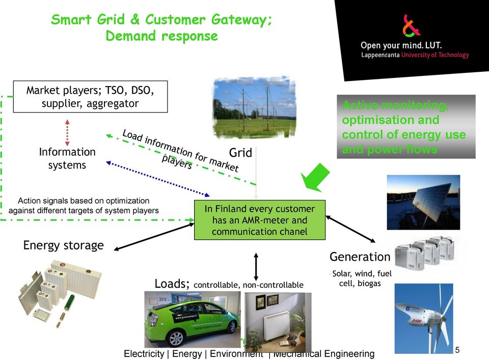 on optimization against different targets of system players Energy storage In Finland every customer has an