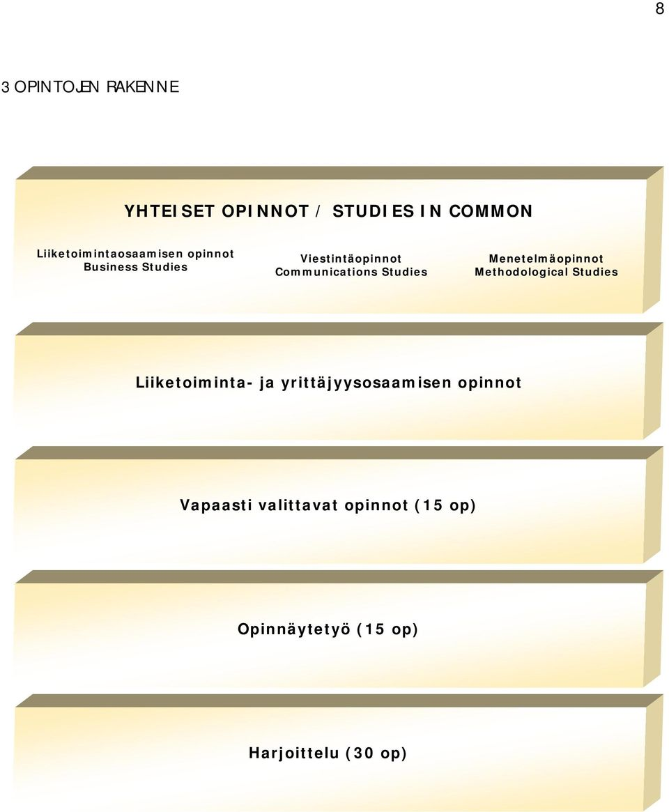 Communications Studies Menetelmäopinnot Methodological Studies Liiketoiminta-