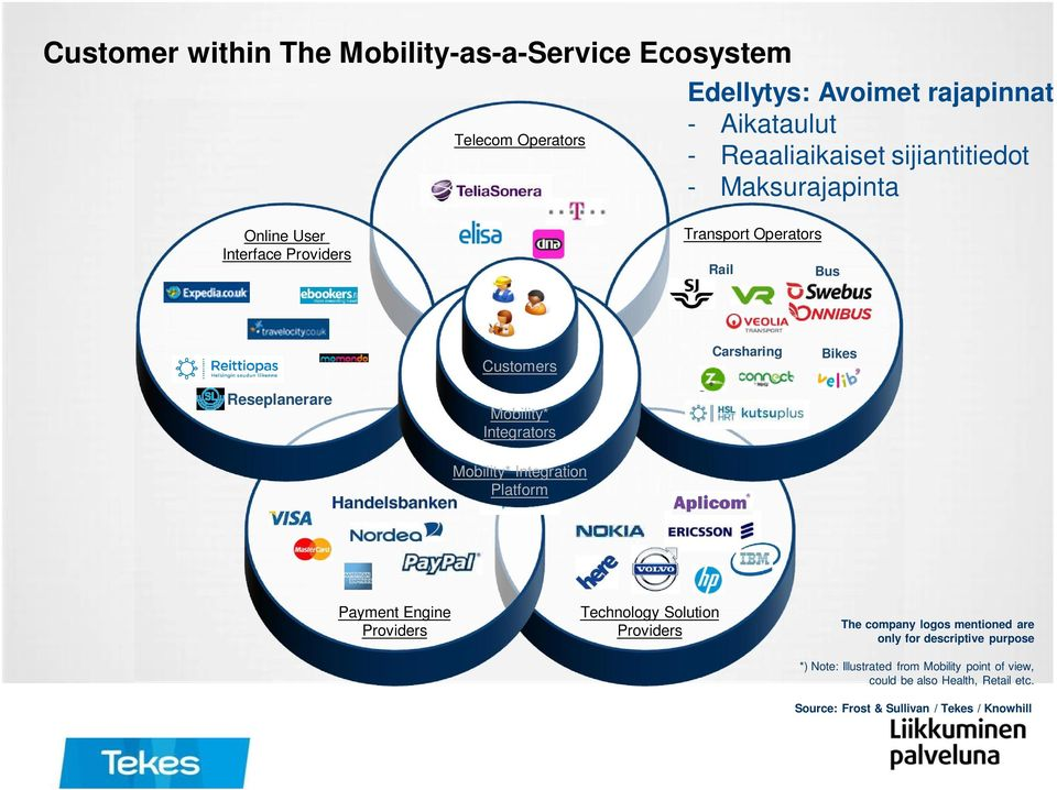 Mobility* Integrators Customers Mobility* Integration Platform Payment Engine Providers Technology Solution Providers The company logos