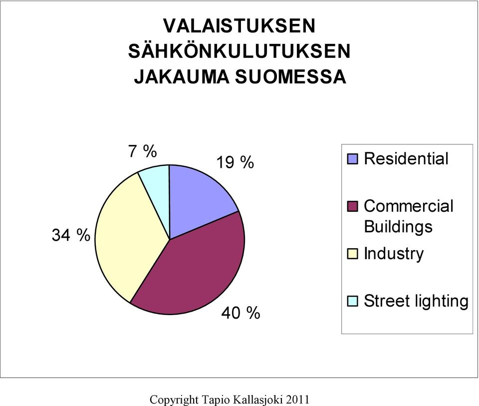 Residential 34 % Commercial