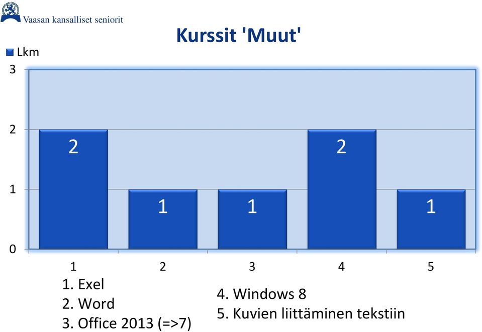 Word 3. Office 2013 (=>7) 4.
