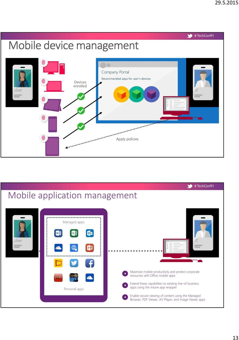apps Personal apps Personal apps Extend these capabilities to existing line-of-business apps using the Intune
