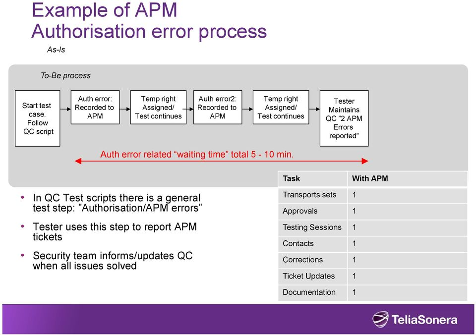 Maintains QC 2 APM Errors reported Auth error related waiting time total 5-10 min.