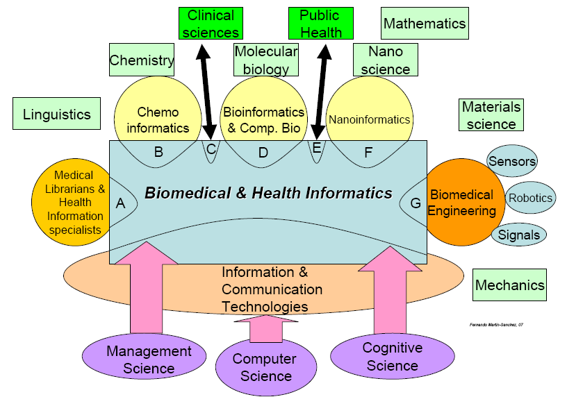 Health Informatics and related fields Context: health and social sciences Mod. Mantas 2011 Opetuksen lähtökohdat IMIA Recommendations can be downloaded freely from the website: http://www.imia.