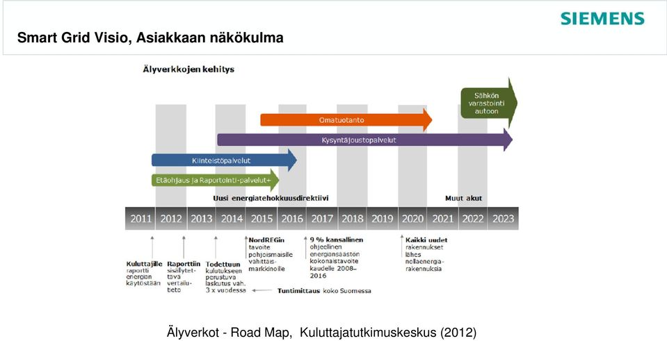 Älyverkot - Road Map,