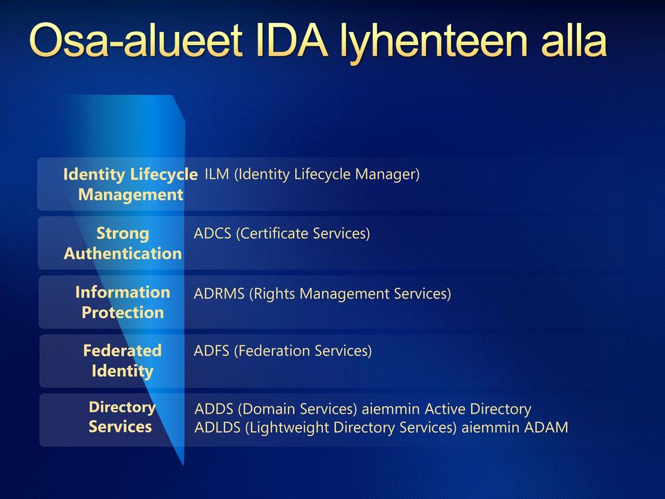 (Certificate Services) ADRMS (Rights Management Services) ADFS (Federation