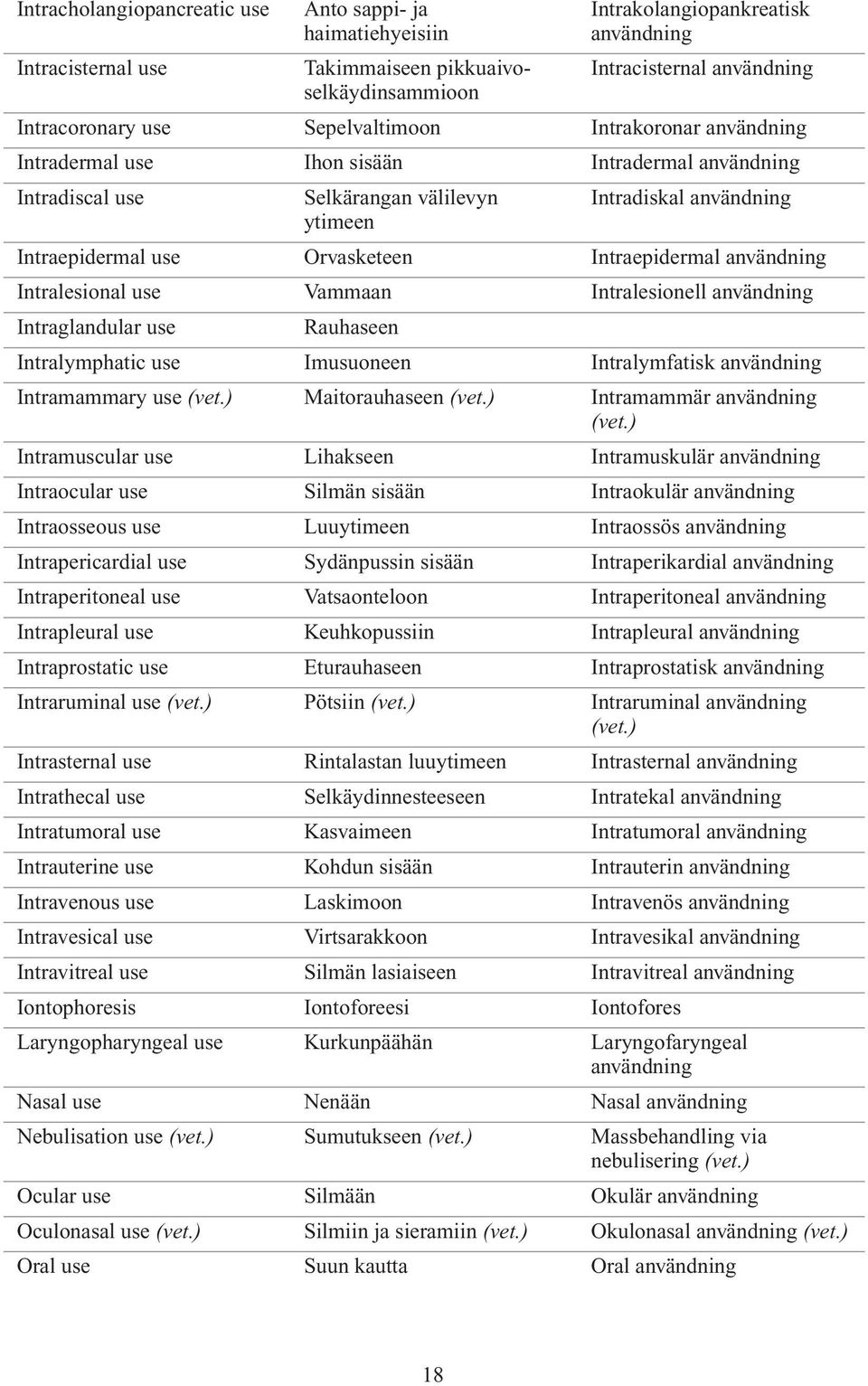 Intraepidermal användning Intralesional use Vammaan Intralesionell användning Intraglandular use Rauhaseen Intralymphatic use Imusuoneen Intralymfatisk användning Intramammary use Maitorauhaseen