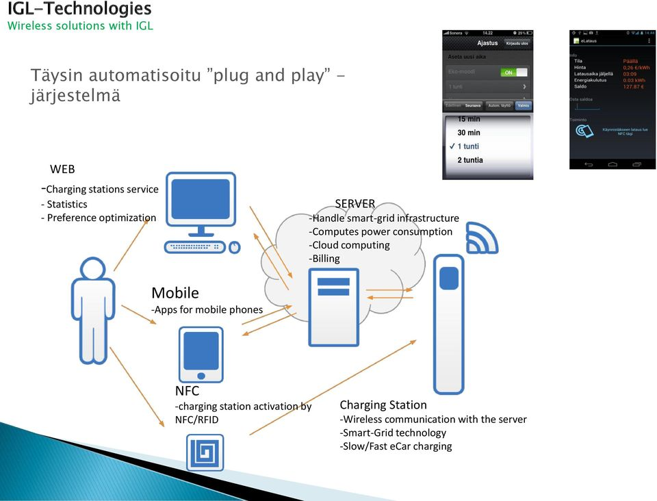 -Cloud computing -Billing Mobile -Apps for mobile phones NFC -charging station activation by