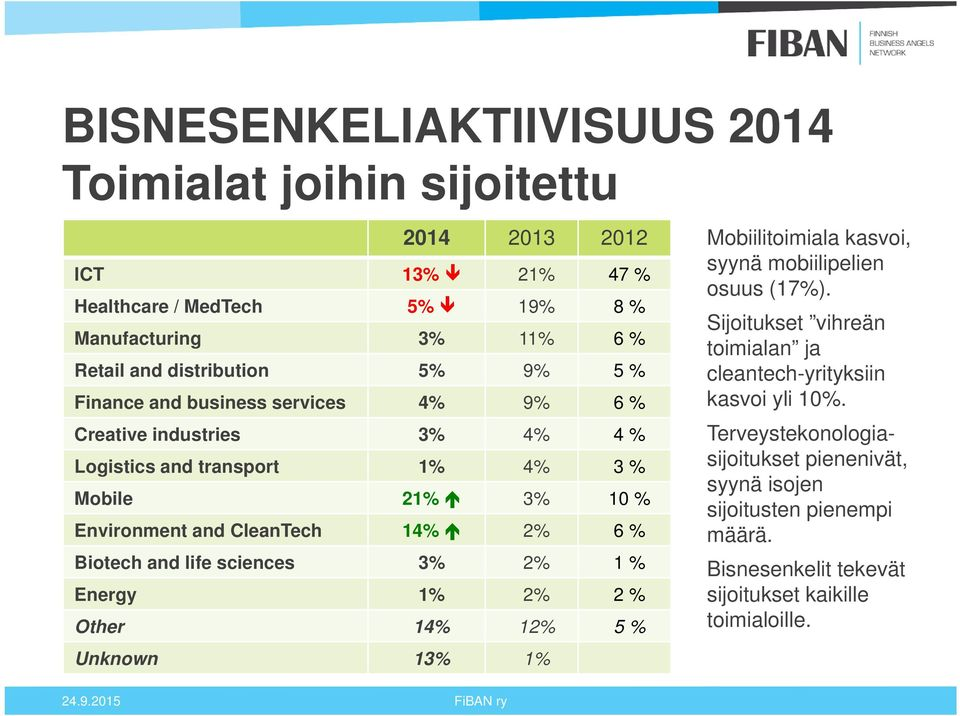 life sciences 3% 2% 1 % Energy 1% 2% 2 % Other 14% 12% 5 % Unknown 13% 1% Mobiilitoimiala kasvoi, syynä mobiilipelien osuus (17%).