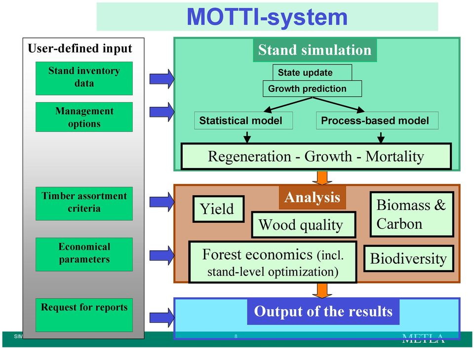 assortment criteria Economical parameters Analysis Yield Wood quality Forest economics (incl.
