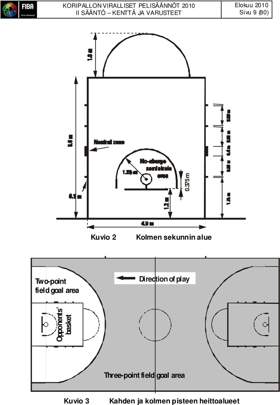 area Direction of play Opponents basket Three-point