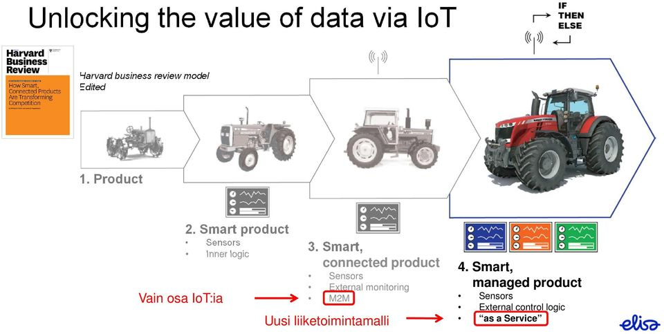 Smart, connected product Sensors External monitoring M2M Uusi