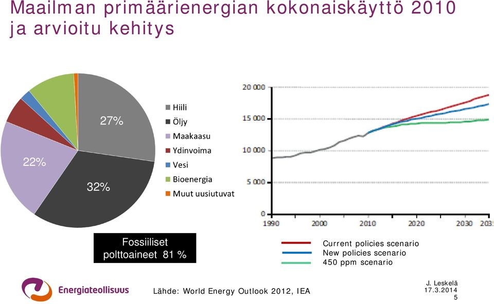 polttoaineet 81 % Current policies scenario New