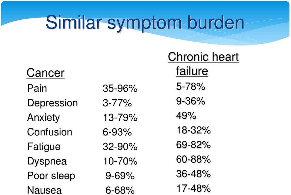 Dyspnea 10-70% Poor sleep 9-69% Nausea 6-68% Chronic