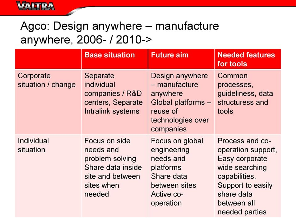 manufacture anywhere Global platforms reuse of technologies over companies Focus on global engineering needs and platforms Share data between sites Active cooperation Common