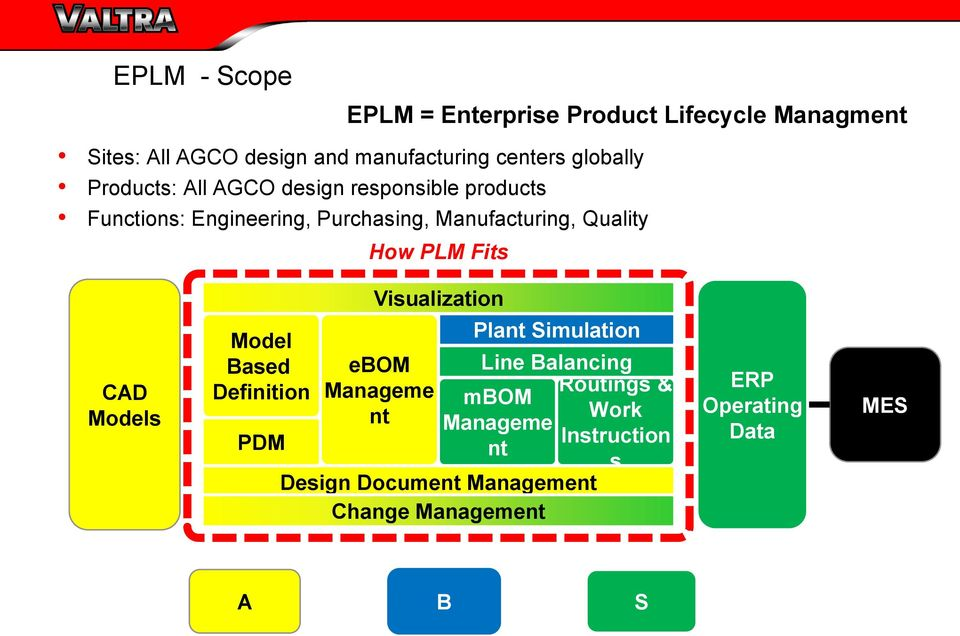 How PLM Fits Visualization CAD Models Model Based Definition PDM ebom Manageme nt Plant Simulation Line Balancing