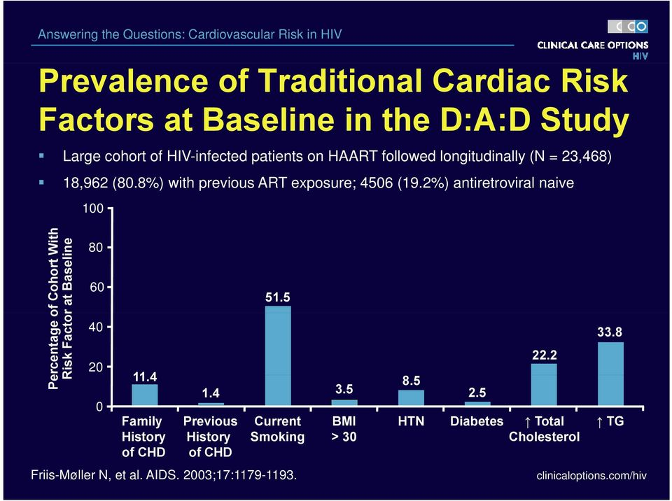 2%) antiretroviral naive Pe ercentage of Cohort With Risk Factor at Baselin ne 100 80 60 40 20 0 11.4 Family History of CHD 1.