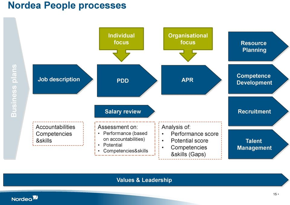 &skills Assessment on: Performance (based on accountabilities) Potential Competencies&skills Analysis