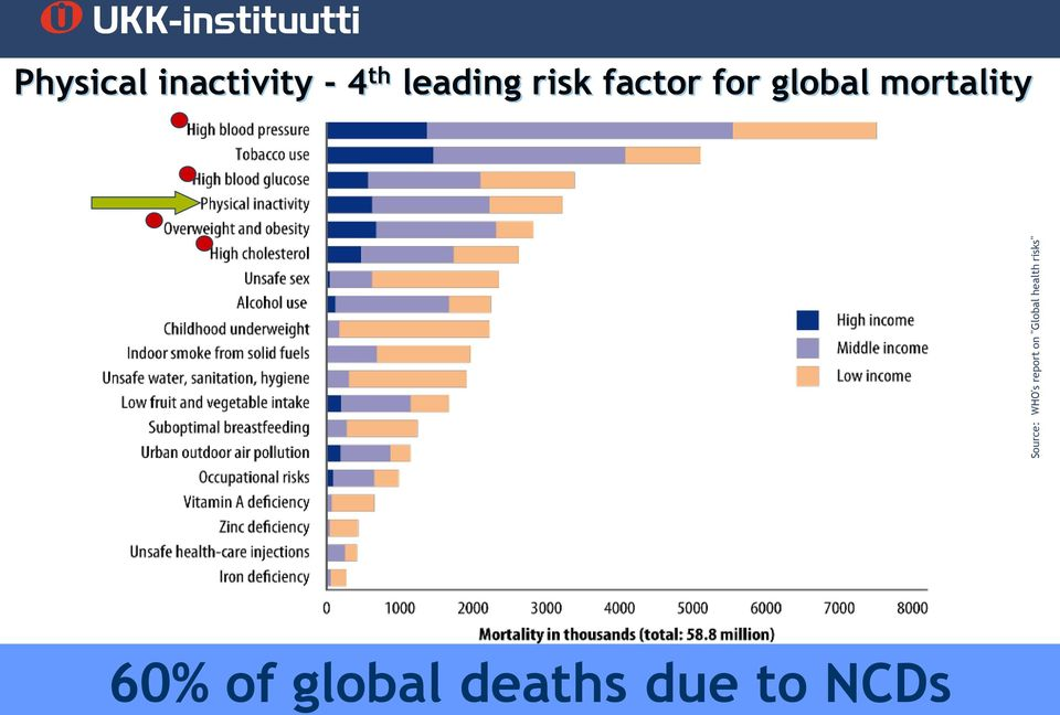 "health risks"" Physical inactivity -"