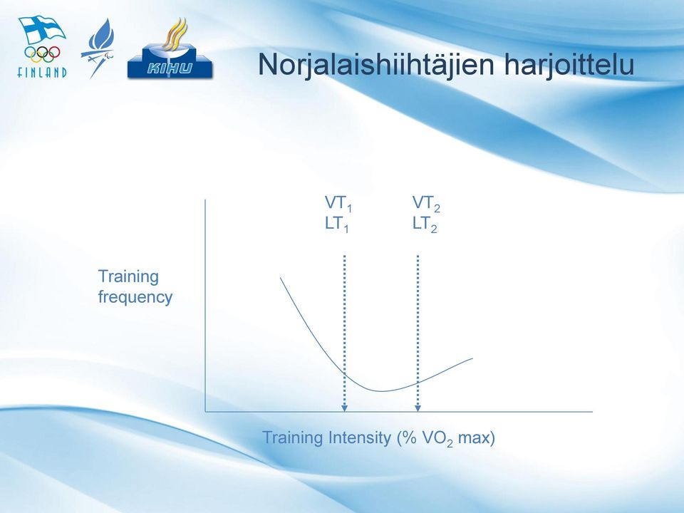 2 LT 2 Training frequency