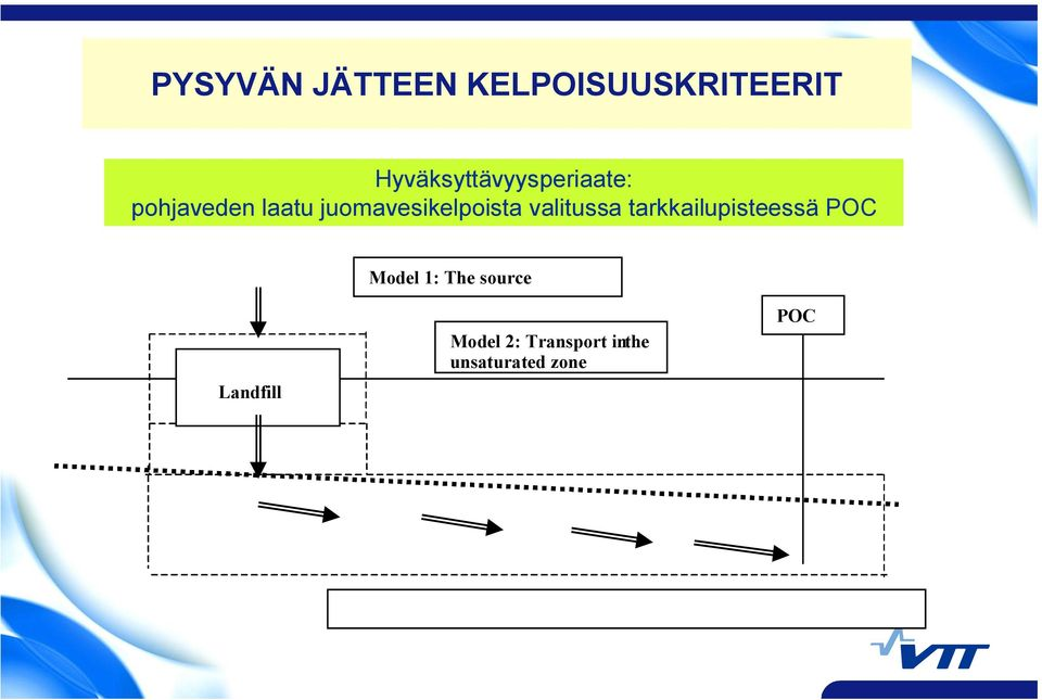 tarkkailupisteessä POC Model 1: The source Landfill Model 2: