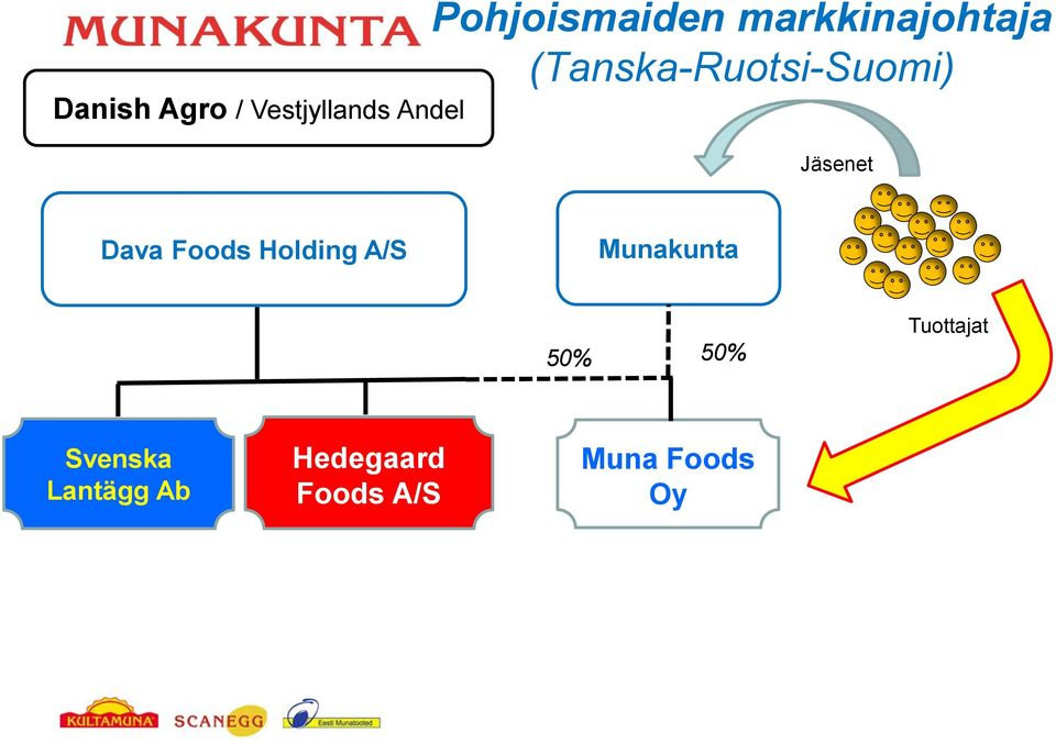 Dava Foods Holding A/S Munakunta 50% 50%